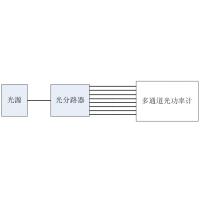 6337C 多通道光功率计 中国ceyear思仪 6337C